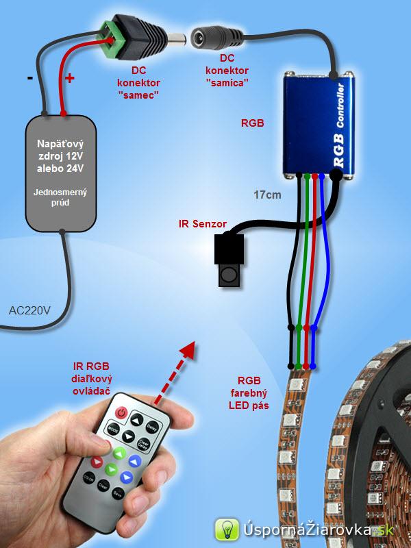 Vizualizácia inštalácie 150 RGB led pásu.