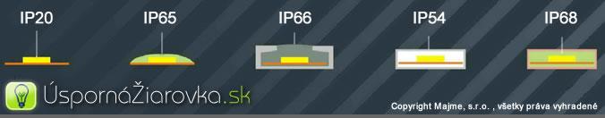 IP krytie Led pasov