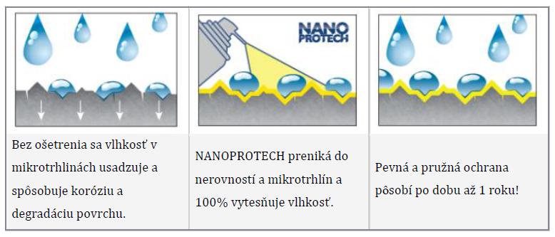 NanoPro tech electric elektro izolačný sprej