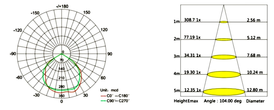 Orientacne svetlo technicke parametre 10W LED reflektor