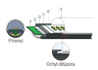 LED trubica základná koštrukcia