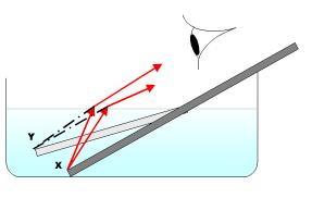 Lámanie svetla je najlepšie pozorovateľné vo vode. Tmavý obľžnik reprezentuje aktuálnu pozíciu uloženia ceruzky v prietore vody. Sivý obĺžnik reprezentuje zdanlivú polohu ceruzky vo vode. Všimnite si že koniec (X) vypadá ako konec (Y), ale pozícia je podstatne menšia od hladiny vody než (X).